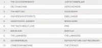 Альбом №1 в Великобритании.